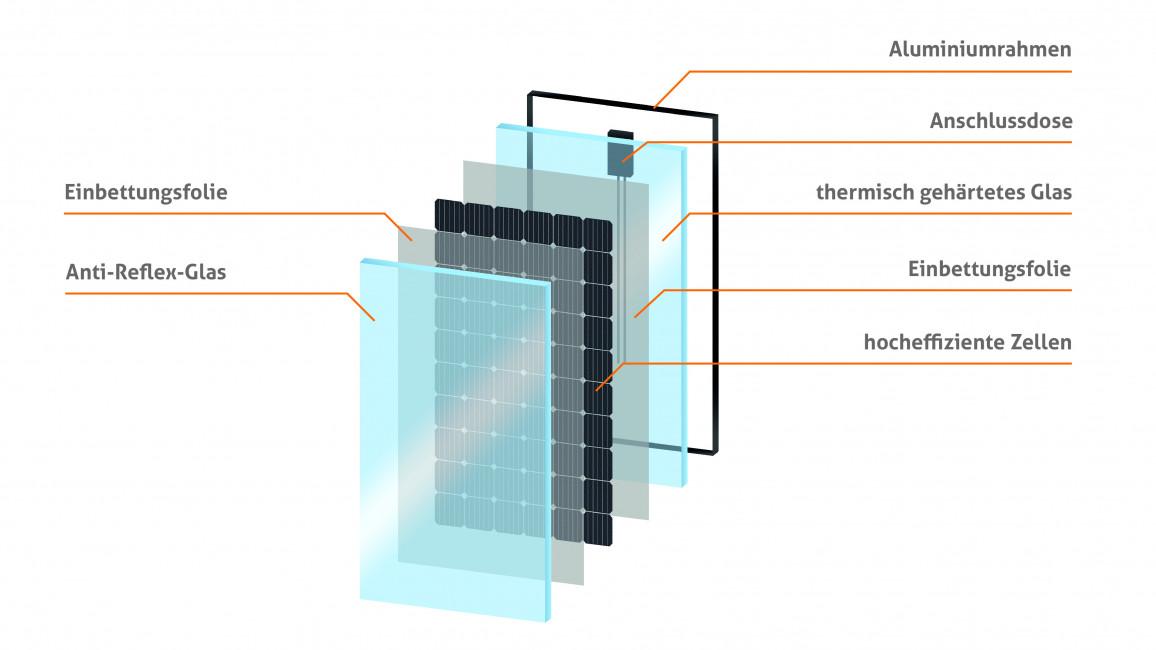 Bestandteile Eines Solarmoduls